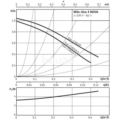 Recirkuliacinis siurblys Wilo, Star-Z, NOVA 15-84 mm